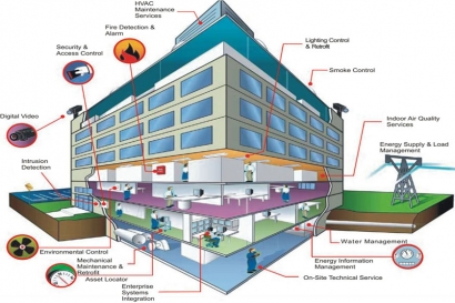 building-management-system-0